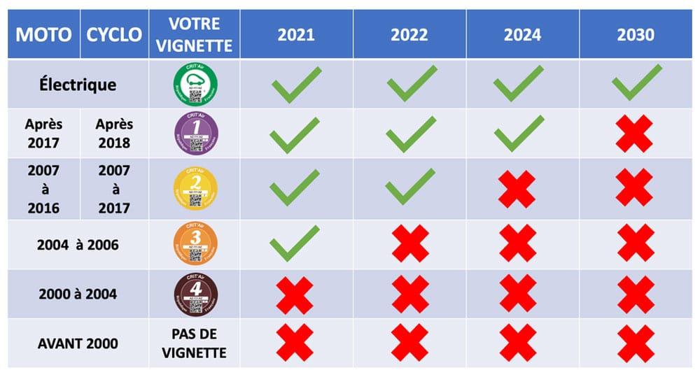 zfe grand paris calendrier de 2021 à 2030